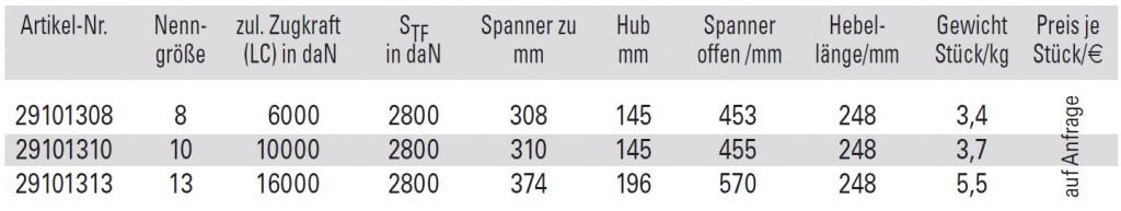 DoComfort Max GK12-Tabelle